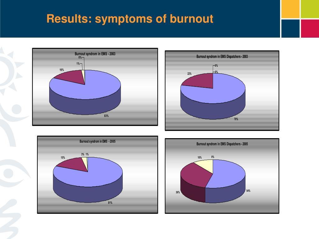 Results: symptoms of burnout