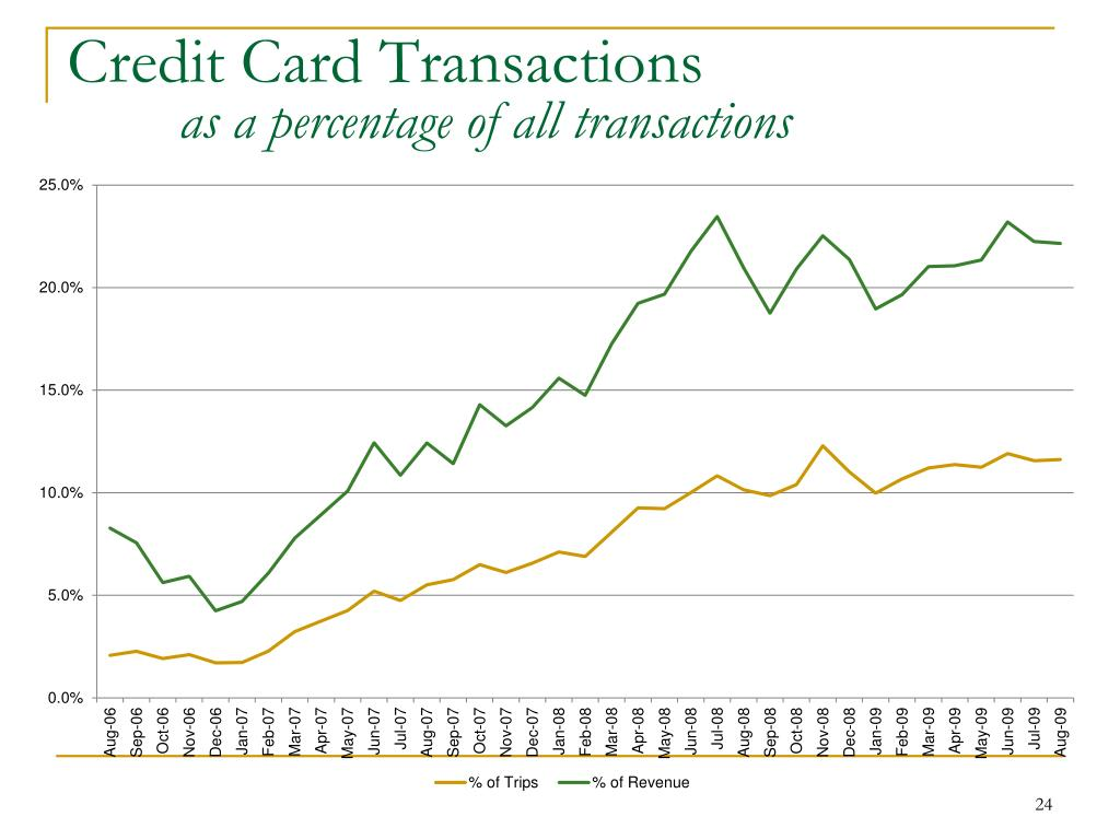 Credit Card Transactions