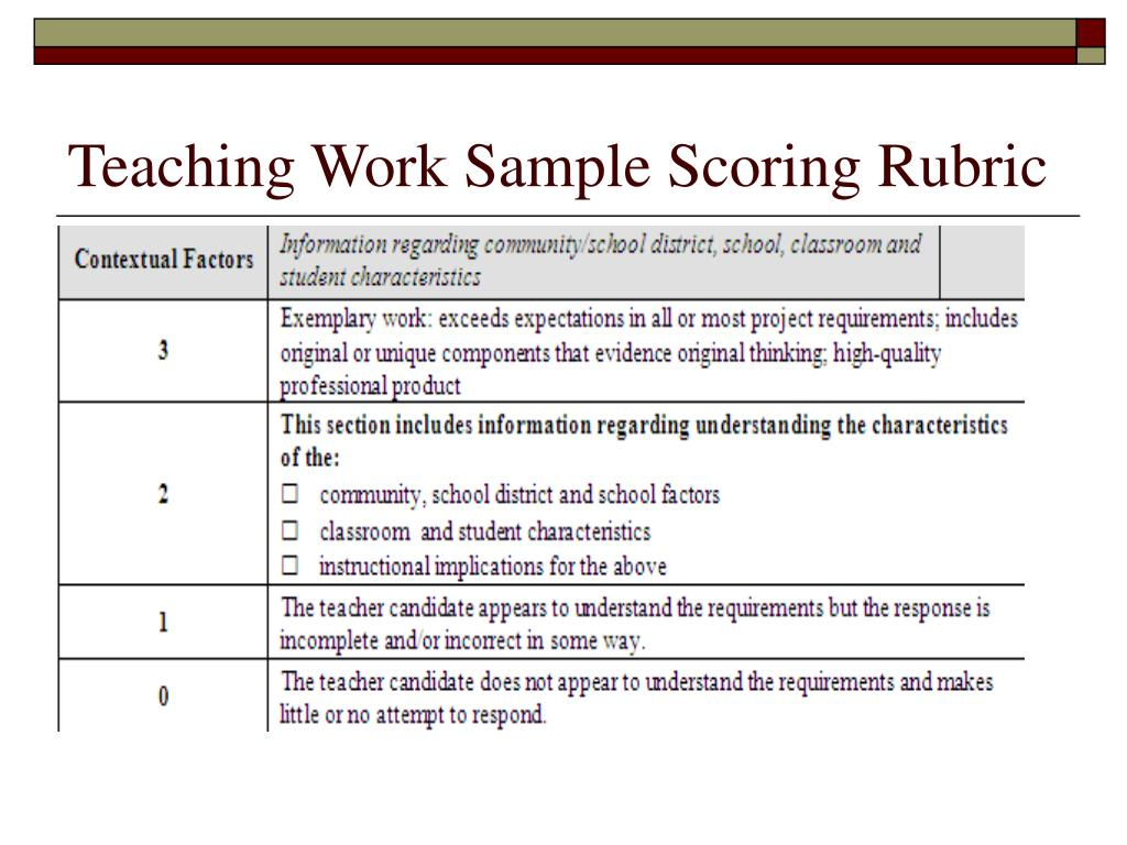 Teaching Work Sample Scoring Rubric