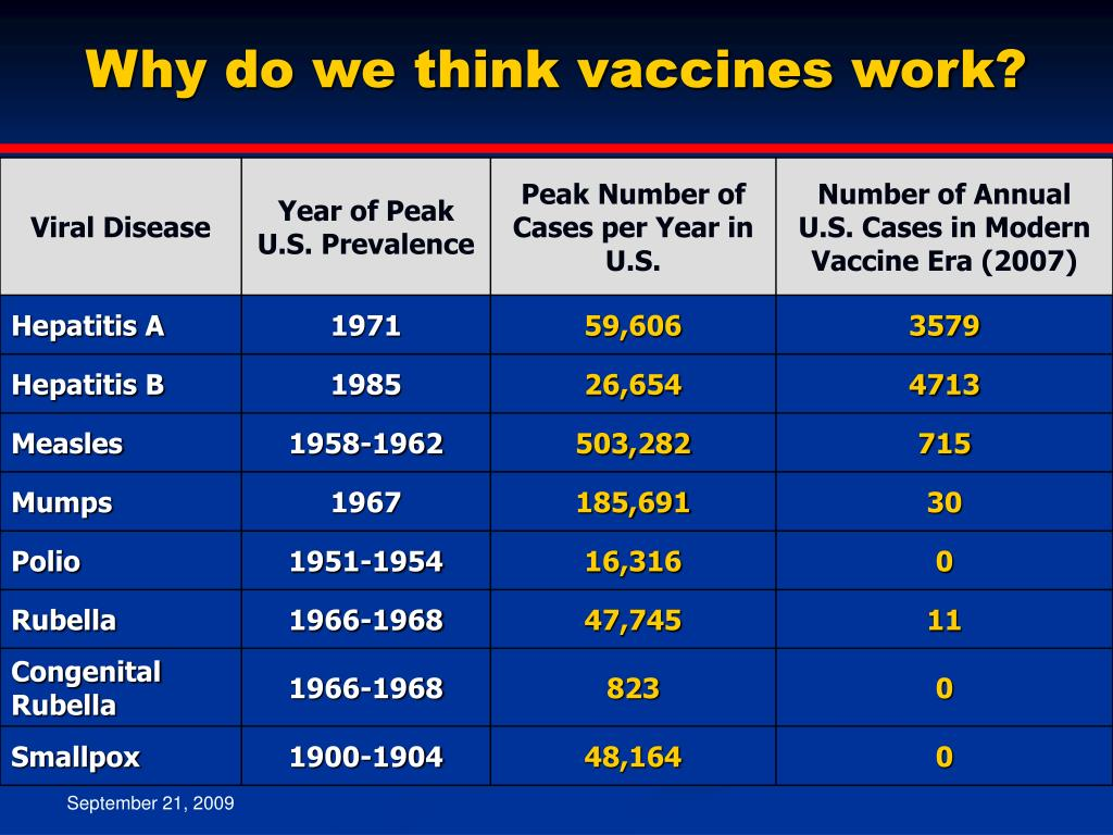 Why do we think vaccines work?