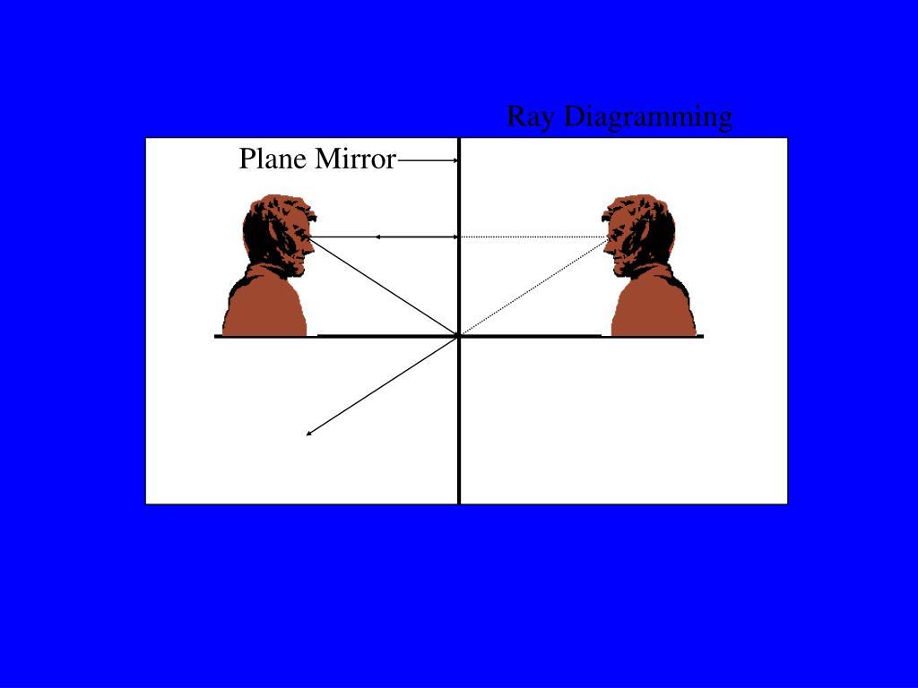 Ray Diagramming