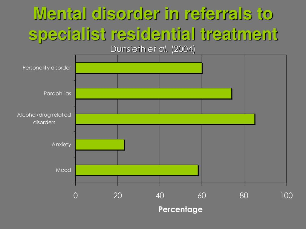Mental disorder in referrals to specialist residential treatment