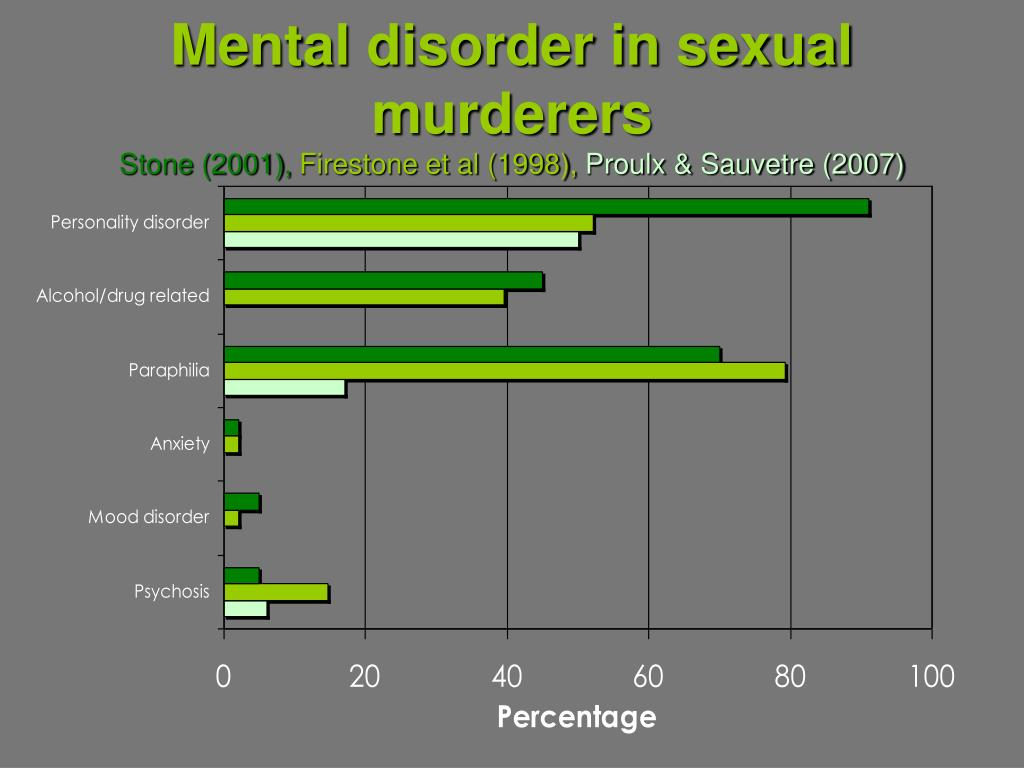 Mental disorder in sexual murderers