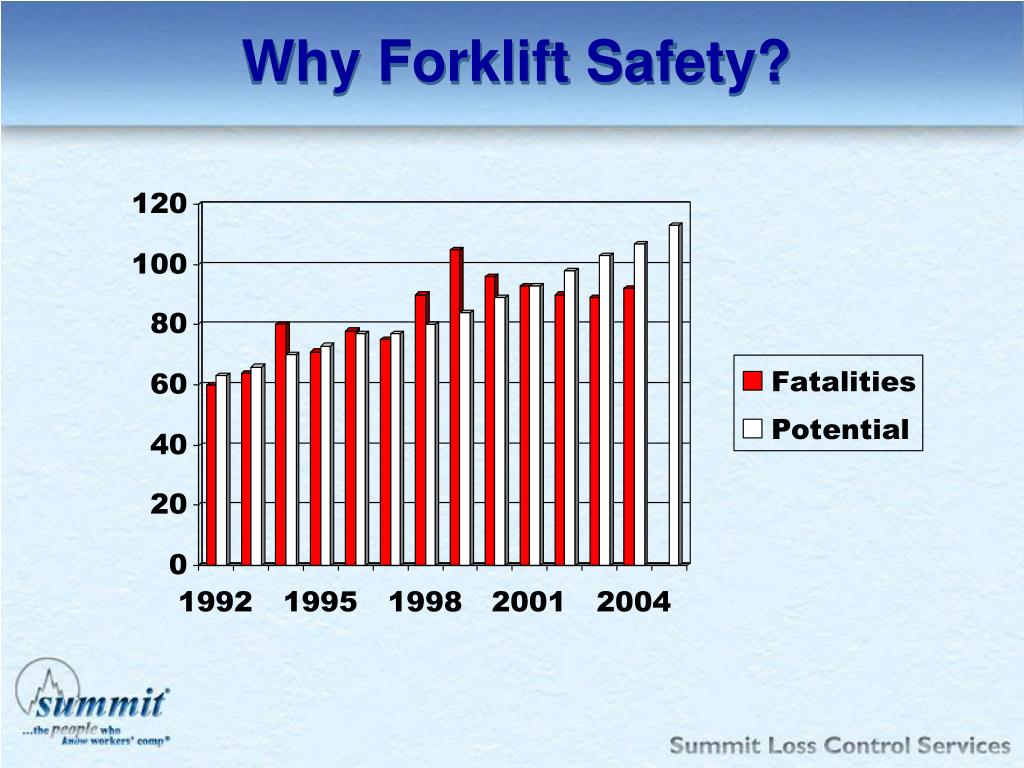 Why Forklift Safety?