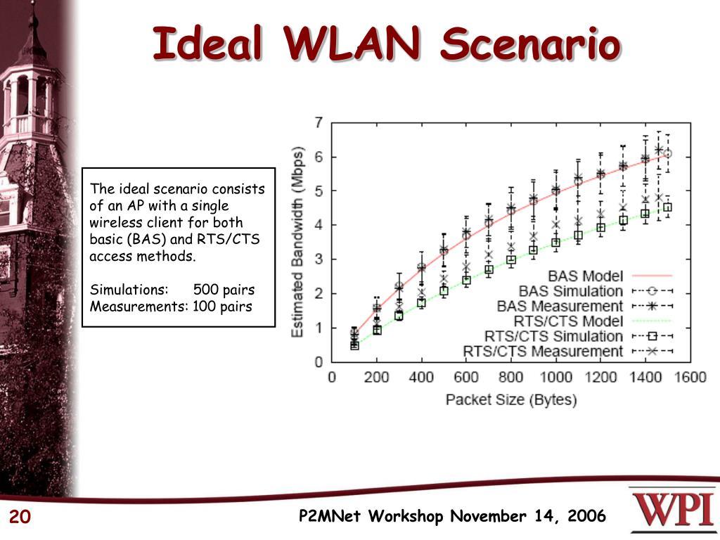 Ideal WLAN Scenario