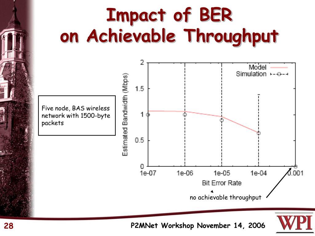 Impact of BER