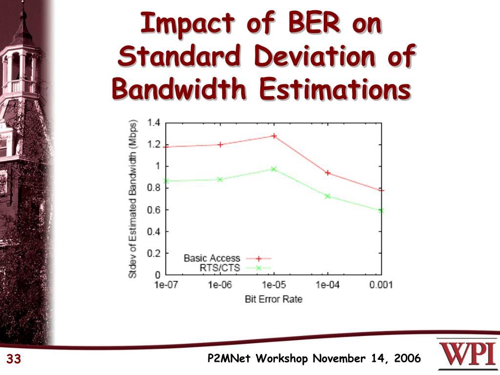Impact of BER on