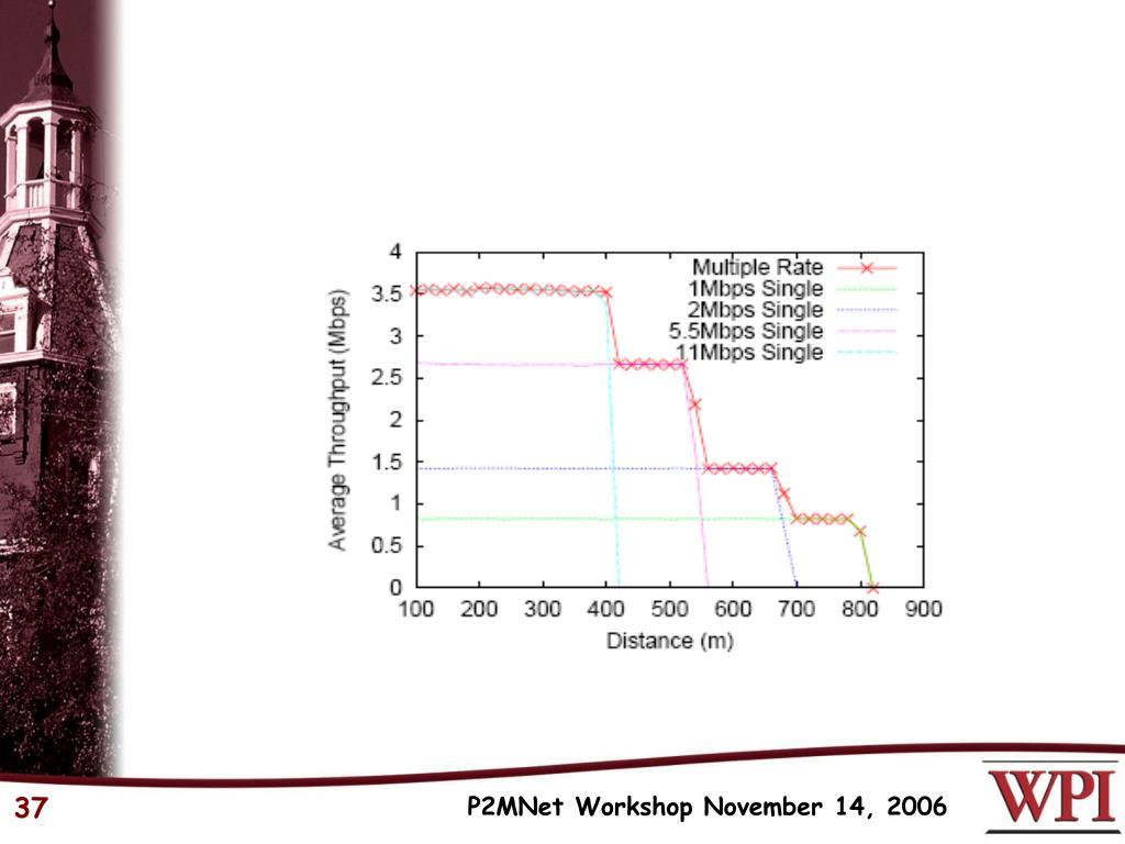 P2MNet Workshop November 14, 2006