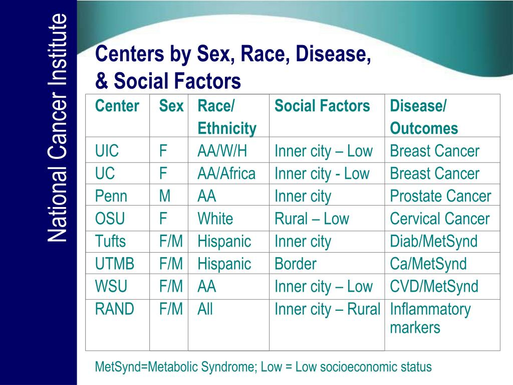 Centers by Sex, Race, Disease,