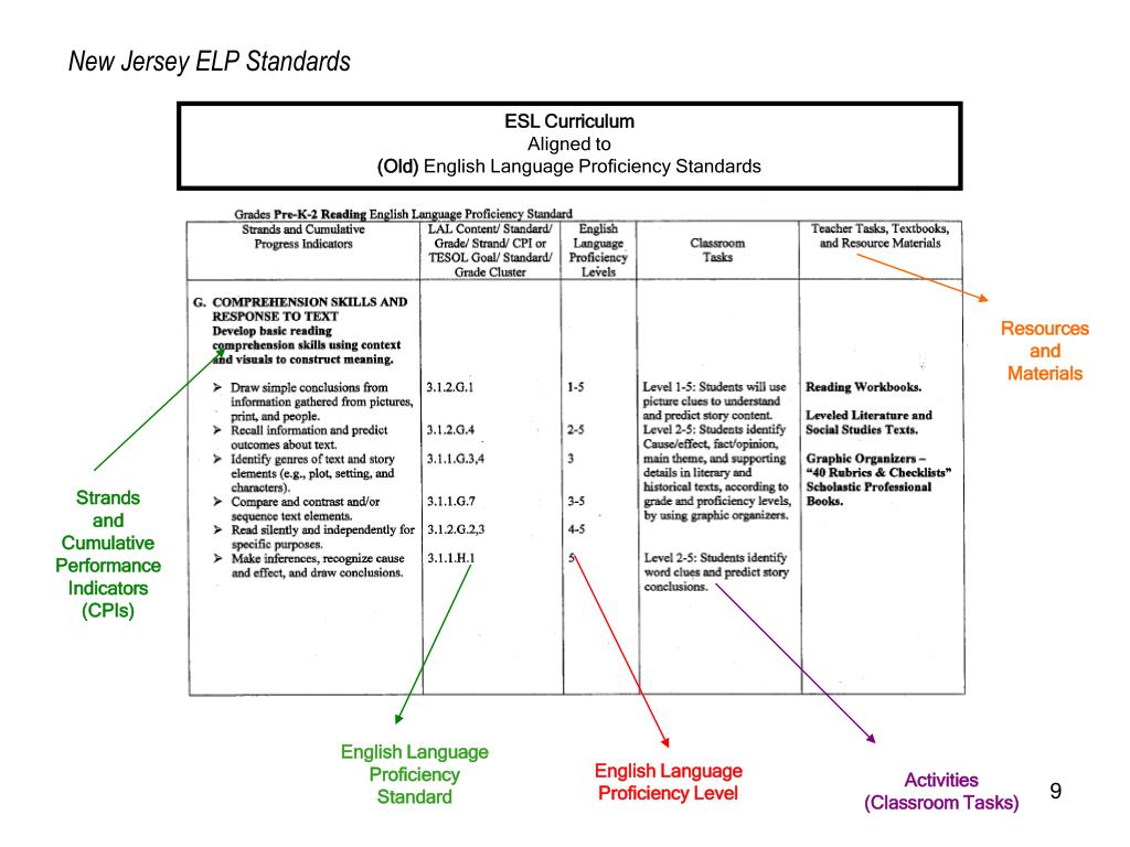 ppt -  u201c wida standards and esl curriculum alignment u201d powerpoint presentation