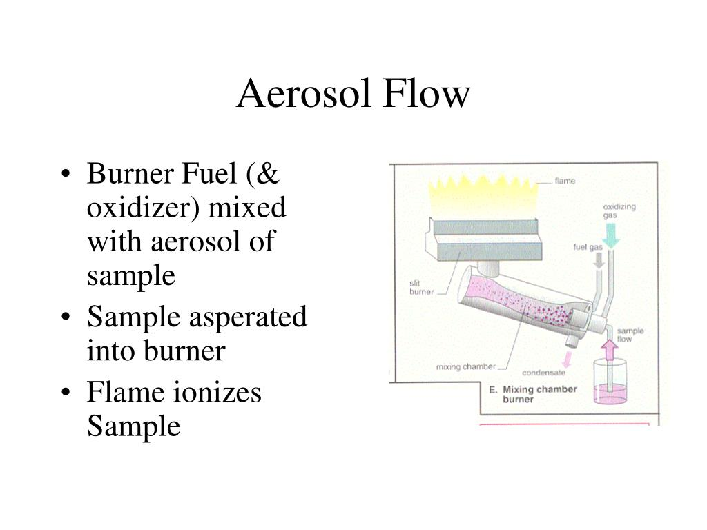 Aerosol Flow