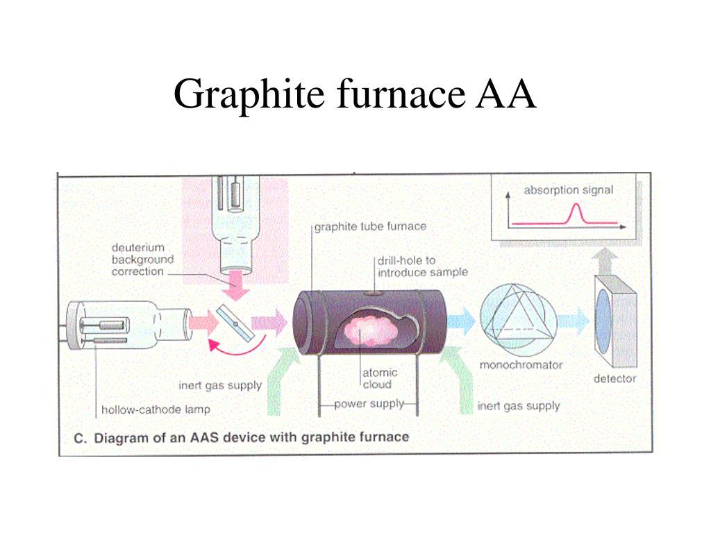Graphite furnace AA