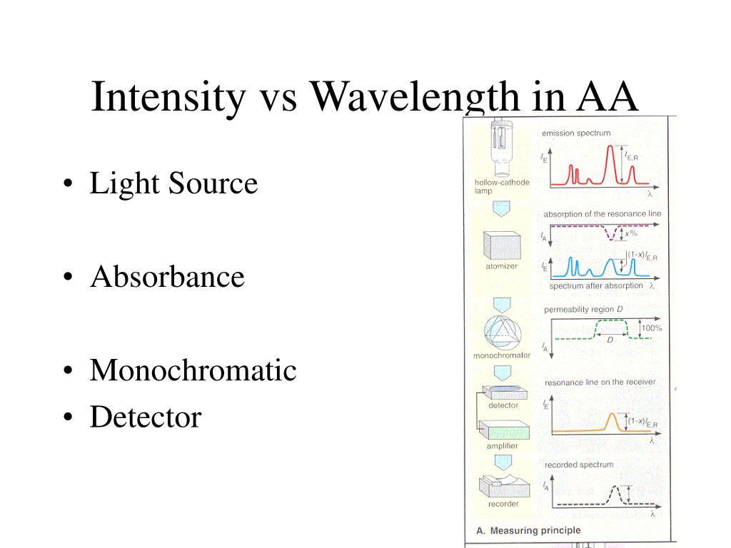 Intensity vs Wavelength in AA