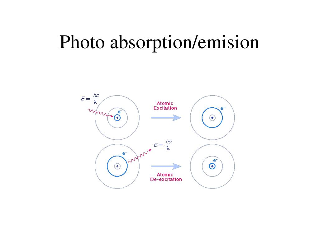 Photo absorption/emision