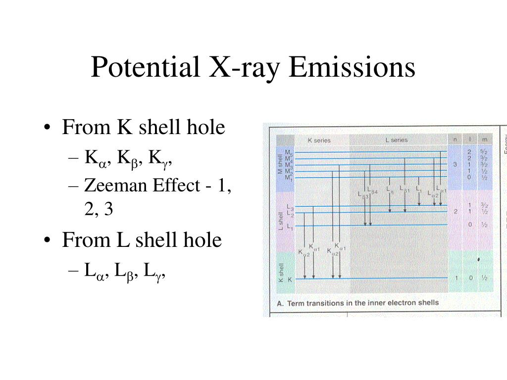Potential X-ray Emissions