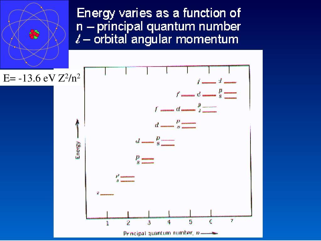 E= -13.6 eV Z