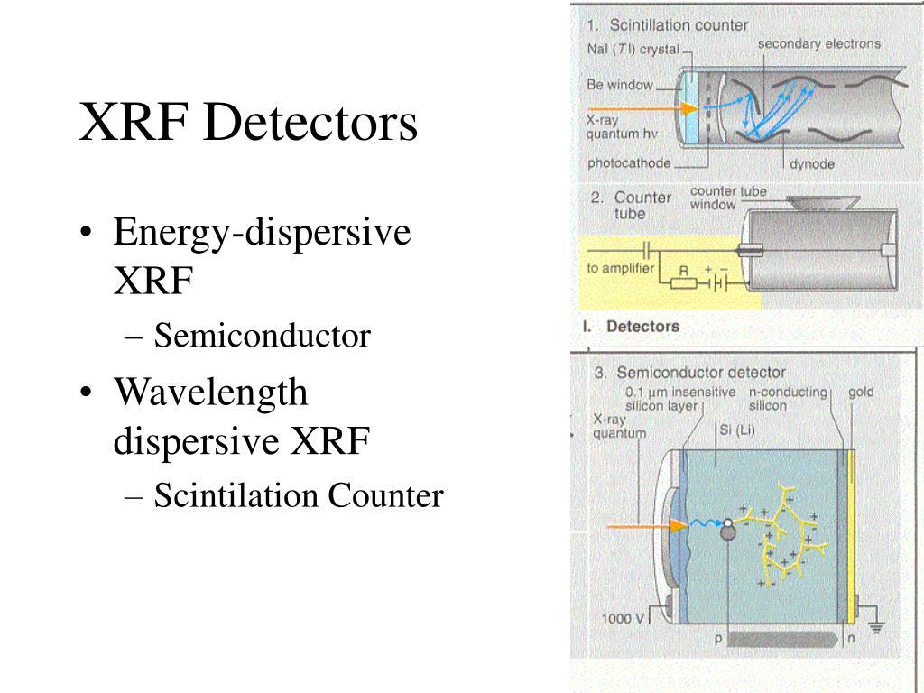 XRF Detectors
