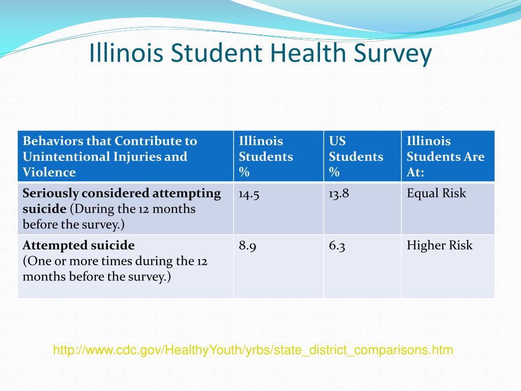 Illinois Student Health Survey