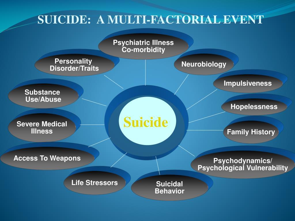 SUICIDE:  A MULTI-FACTORIAL EVENT