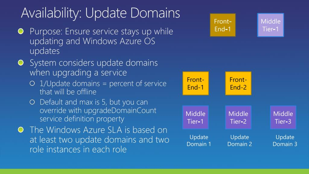 Availability: Update Domains