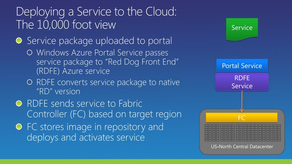 Deploying a Service to the Cloud: