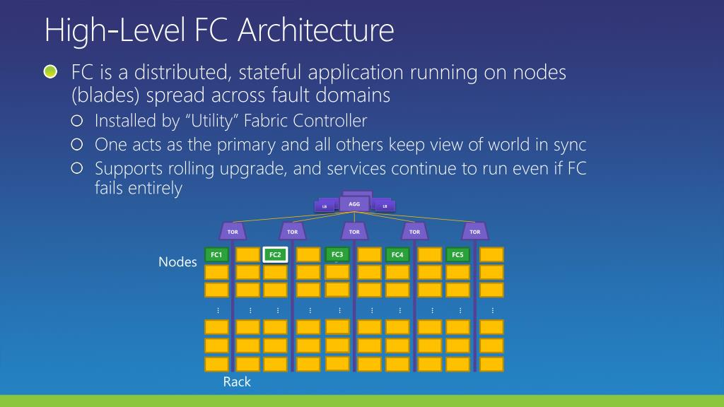 High-Level FC Architecture