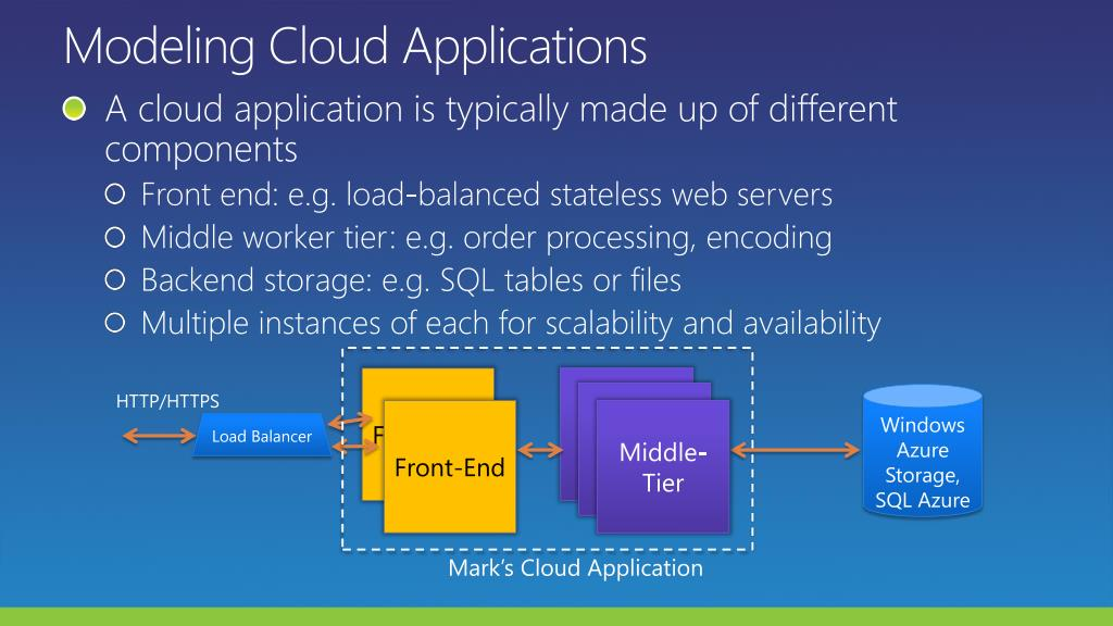 Modeling Cloud Applications