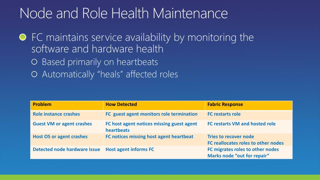 Node and Role Health Maintenance