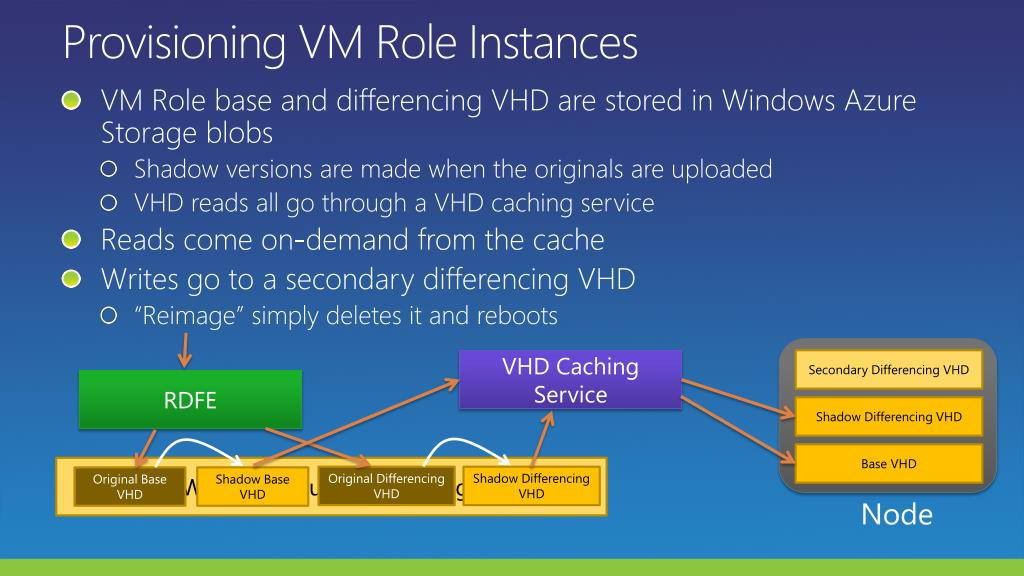 Provisioning VM Role Instances