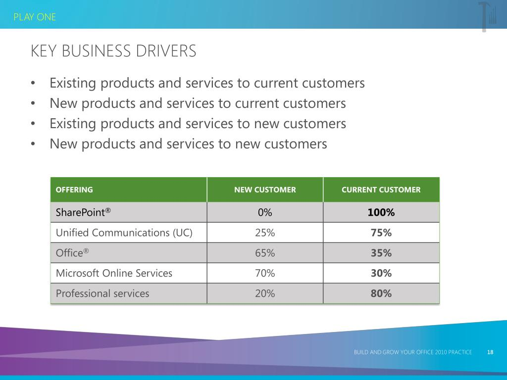Key Business Drivers