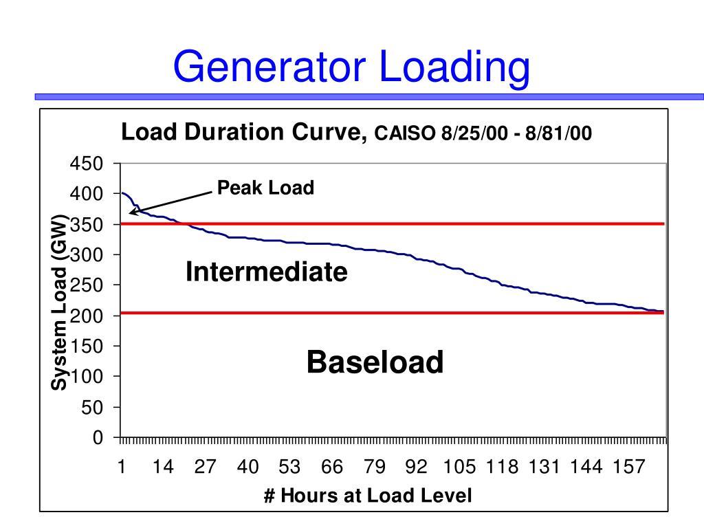 Generator Loading