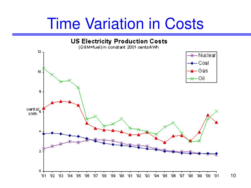Time Variation in Costs