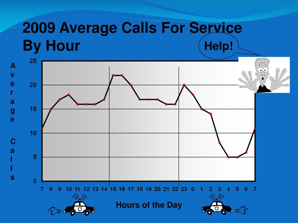 2009 Average Calls For Service