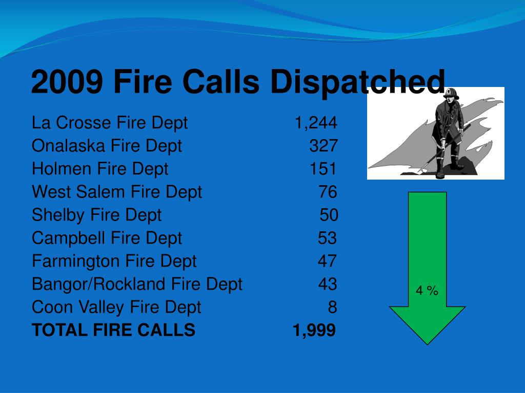 2009 Fire Calls Dispatched