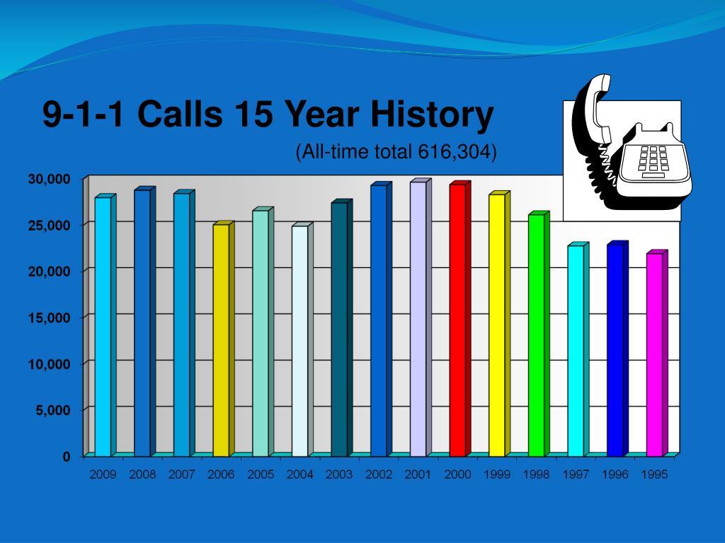 9-1-1 Calls 15 Year History