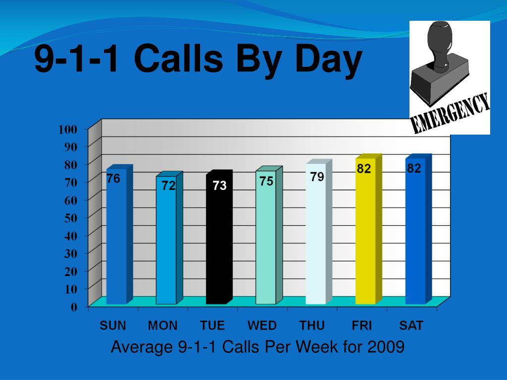 9-1-1 Calls By Day