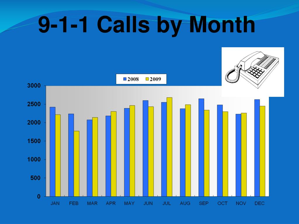 9-1-1 Calls by Month