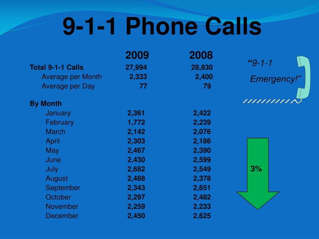 9-1-1 Phone Calls
