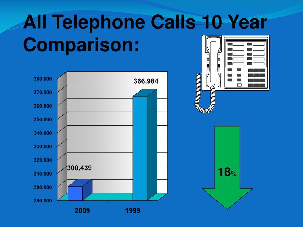All Telephone Calls 10 Year