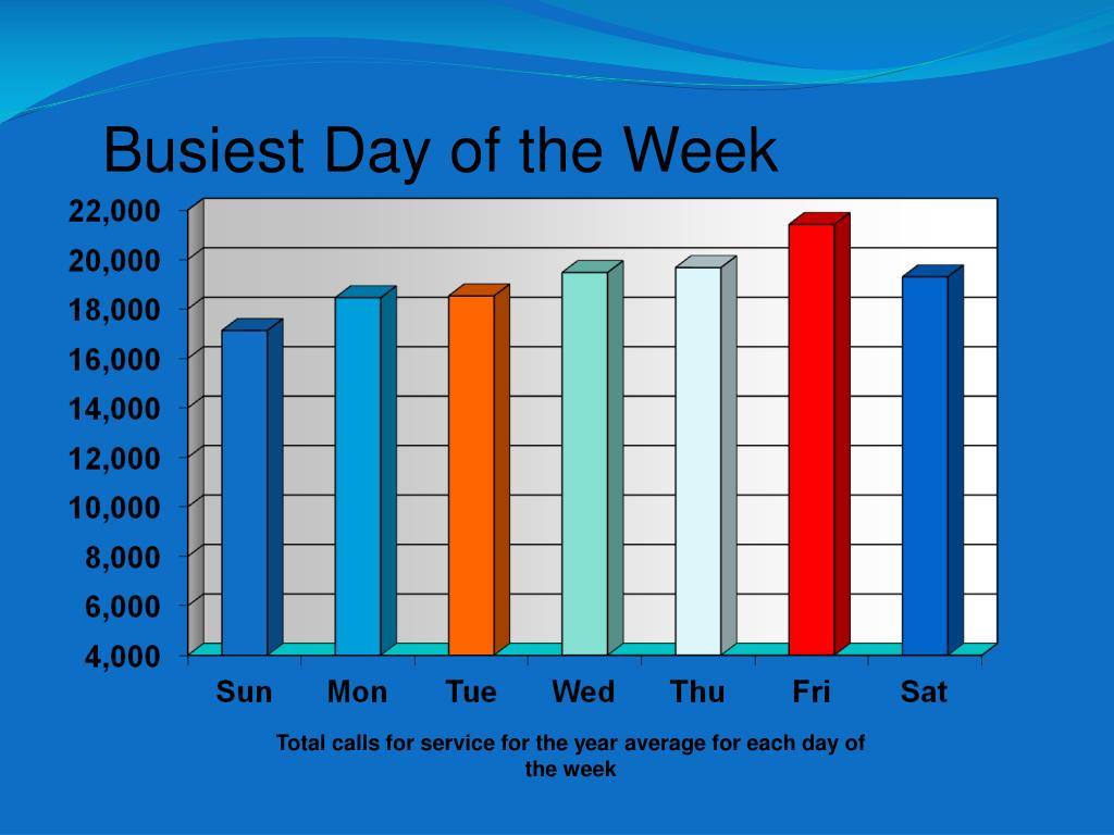 Busiest Day of the Week
