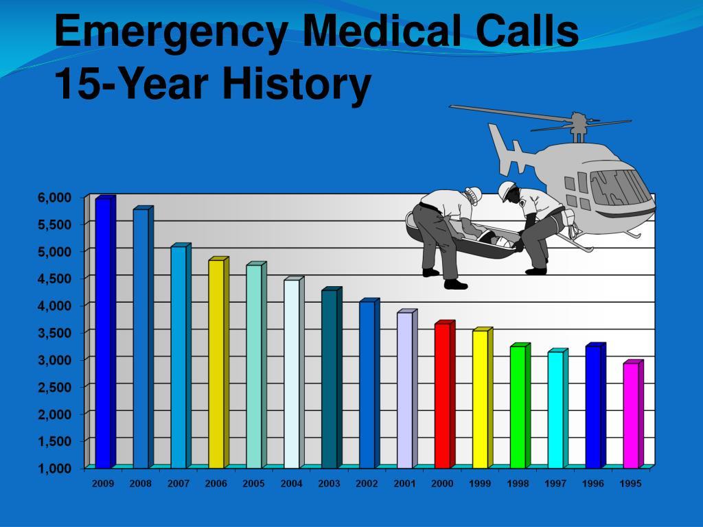 Emergency Medical Calls
