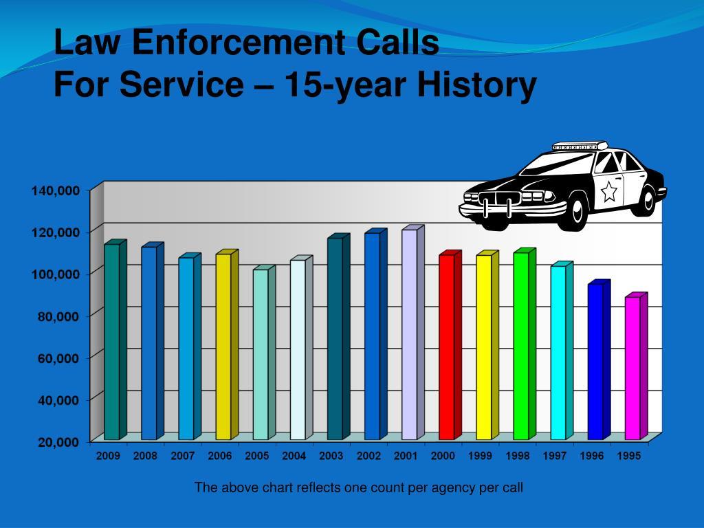 Law Enforcement Calls