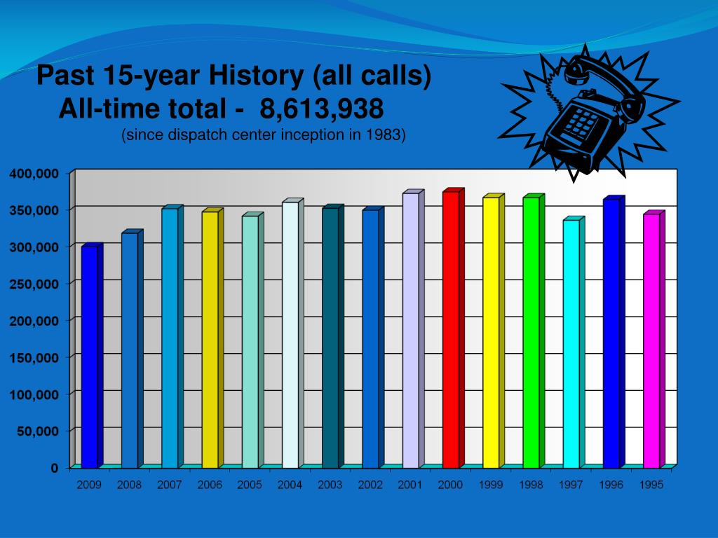 Past 15-year History (all calls)