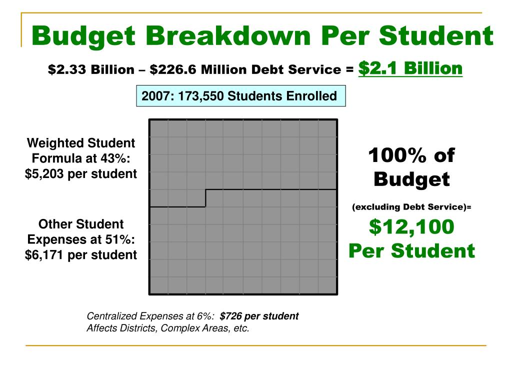 Budget Breakdown Per Student