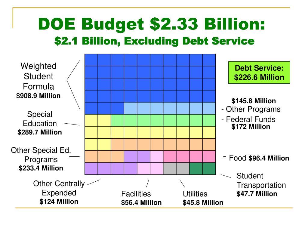DOE Budget $2.33 Billion: