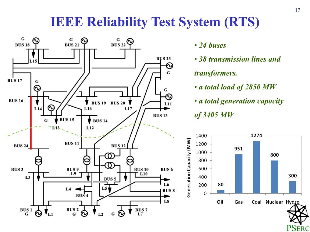 IEEE Reliability Test System (RTS)
