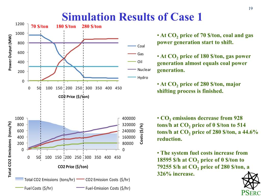 Simulation Results of Case 1
