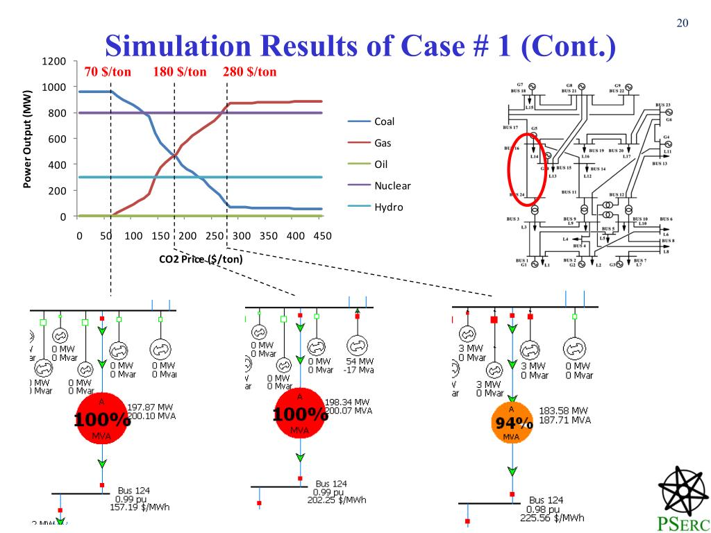 Simulation Results of Case # 1 (Cont.)