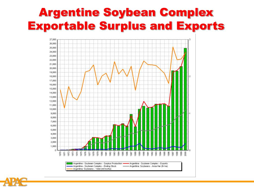 Argentine Soybean Complex