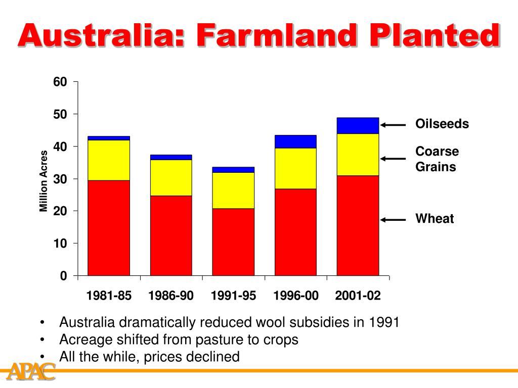 Australia: Farmland Planted